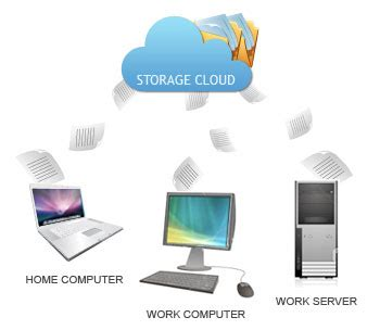 online cloud backup solutions and services wellington