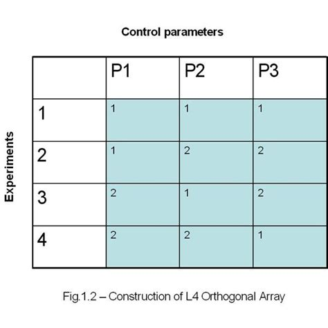 F Ratio Table Simplified Approach Of Design Of Experiment In Taguchi