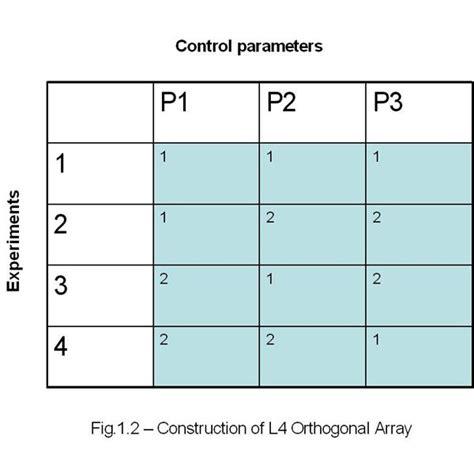 design of experiment matrix simplified approach of design of experiment in taguchi