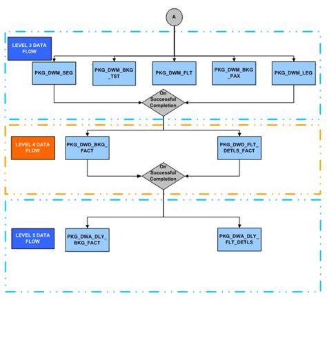 etl testing workflow process etl process flow diagram ecm process flow diagram