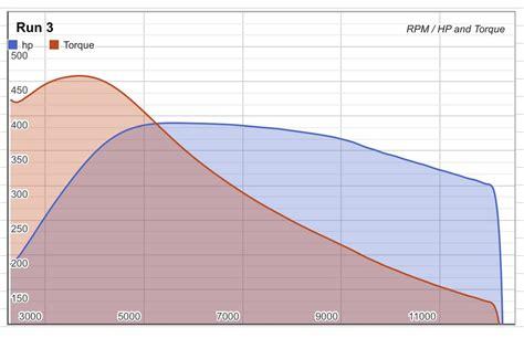 Tesla P85 Torque 2014 Tesla Model S P85 Dyno Results Graphs Hosepower