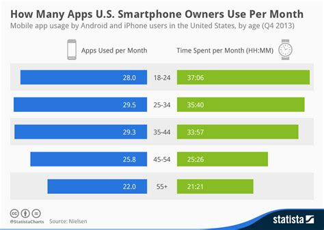 aesthetic clinic marketing in the digital age books chart how many apps u s smartphone owners use per month