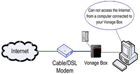 Vonage Uk Support Answer Alerts With Vonage Box Leds