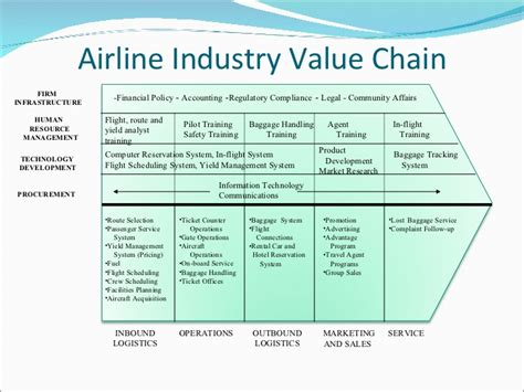 service value chain model best chain 2018
