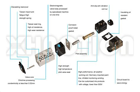 hydraulic solenoid valve wiring diagram the best wiring