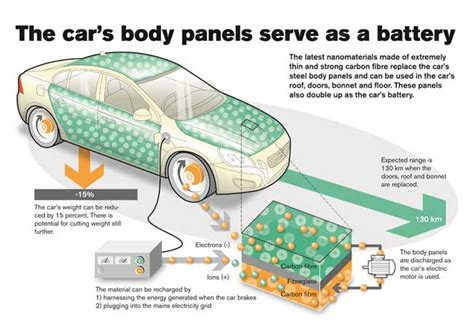 supercapacitors in cars volvo need a new car battery replace the doors and roof the register