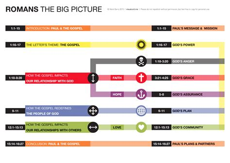 themes in the book of romans romans the big picture visual unit