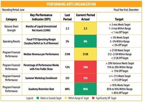 models  components   great nonprofit dashboard