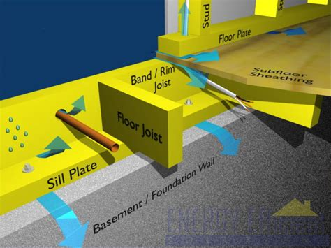 Energy Efficient Home Construction by Rim Joist Insulation Sealing Rim Joist Sill Plate