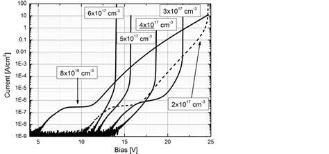 avalanche photodiode voltage zener phenomena in ingaas inalas inp avalanche photodiodes