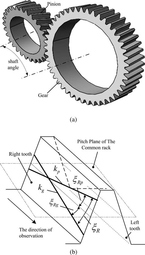 gear design journal parametric analysis of gear mesh and dynamic response of