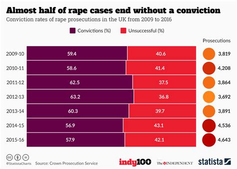 Almost Half Of All Gamers In The Uk Are by Chart Almost Half Of Cases End Without A Conviction