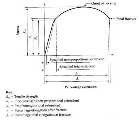 yield diagram tensile testing