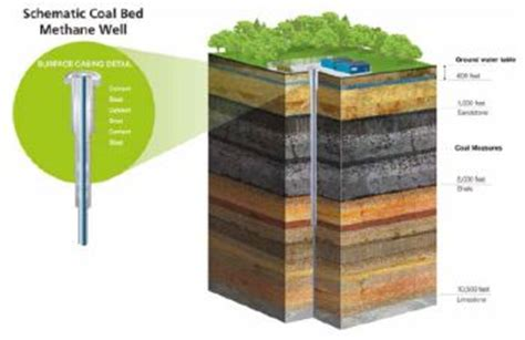 coal bed methane manchester friends of the earth petition to oppose