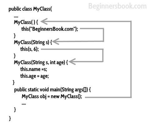 java pattern constructor constructors in java a complete study