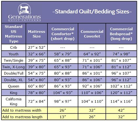 Crib Quilt Sizes Chart by Standard Quilt Sizes Chart King Crib And More