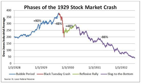 wealth unbroken growing wealth uninterrupted by market crashes taxes and even books a historical primer on the 1929 stock market crash