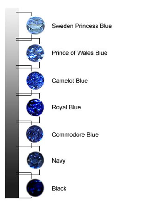 sapphire color chart whisperer sapphires really do you