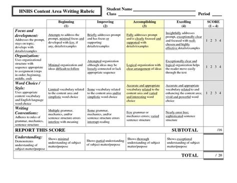 In Class Essay Rubric by Hnhs Content Area Writing Rubric Beery Class Student Centered Resources