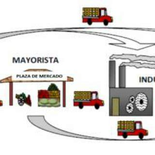 cadena productiva agroindustrial cadena productiva agroindustrial download scientific diagram