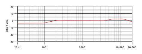 condenser microphone frequency response condenser microphone bssound