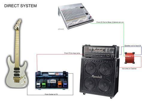 Speaker Untuk Gitar bedah gitar cara mendapatkan sound gitar yang baik part