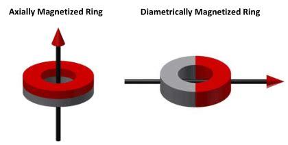 neodymium magnetizing options | dura magnetics usa