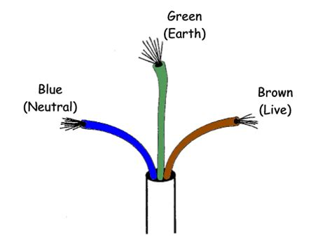 neutral colour wire what are the differences between live earth and neutral