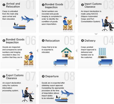 exles of our logistics solutions hankyu hanshin express co ltd