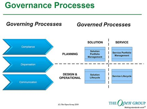 the open group s service integration maturity model and