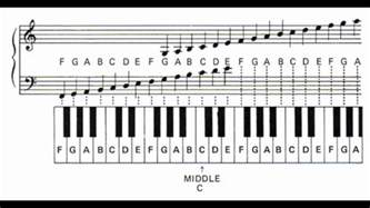 learn the piano notes and letters youtube