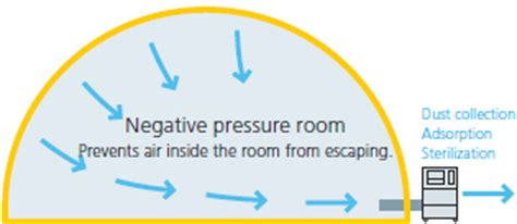 what is a negative pressure room negative pressure rooms volvoab
