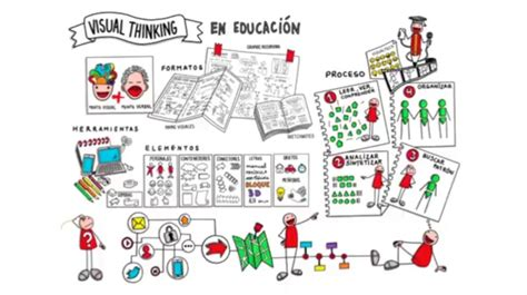 imagenes visual thinking mc1 organiza tus ideas visual thinking centro del