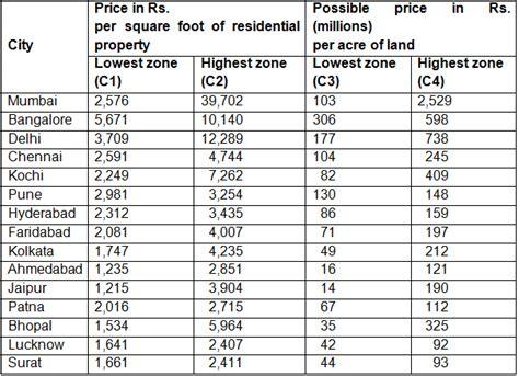 price of land in india market price vs fundamental value