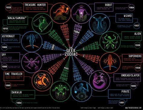 Calendario Zodiaco Calendario Zodiaco Update 8 Bit Otaku