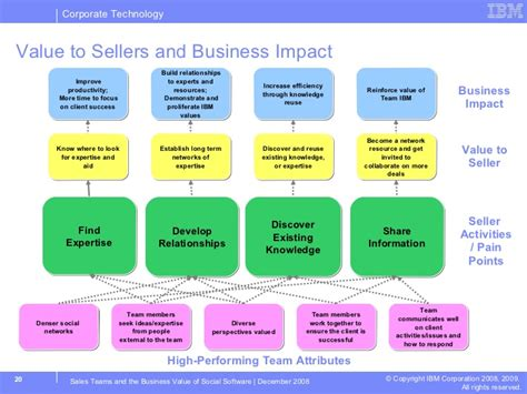 sle of values sales teams and value of social software ibm