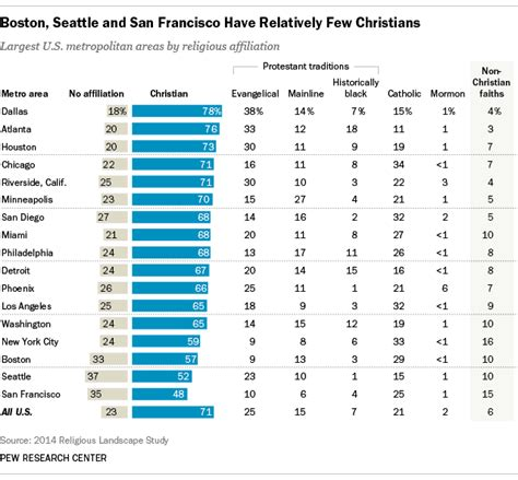 most and least religious cities major u s metropolitan areas differ in their religious