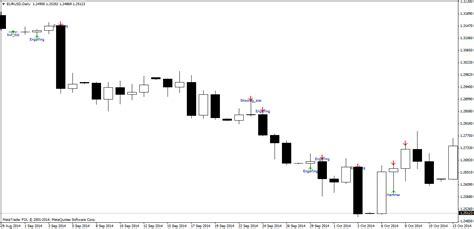 reversal candle pattern indicator candlestick patterns forex indicator uyesyni web fc2 com