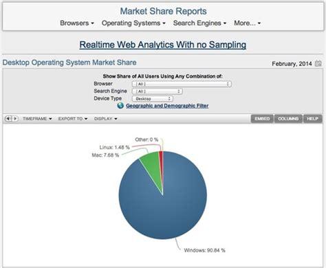 デスクトップ市場でapple macのシェア続伸、windowsのシェアが90%を切る | 小龍茶館