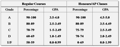 College Letter Grade Calculator High School Gpa Calculator Your Gpa Calculator