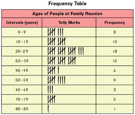 frequency table template houghton mifflin mathematics grade 5 chapter 6a data and