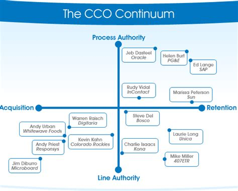 Chief Customer Officer by Ccocouncil Org Chief Customer Officer Council The