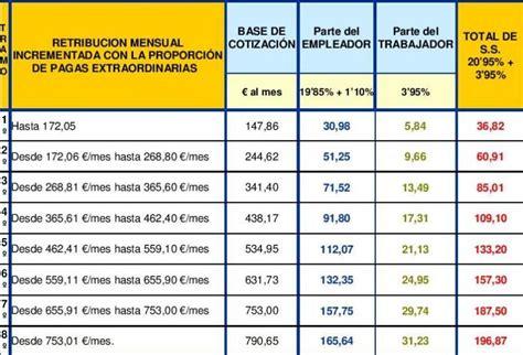 tablas cases cotizacion empleadas hogar 2016 tabla salarial empleadas hogar 2014 asociaci 243 n vecinal