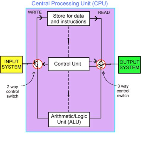 cpu diagram images 18 wiring diagram images wiring