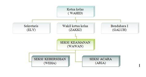 bersama kita bisa contoh struktur organisasi