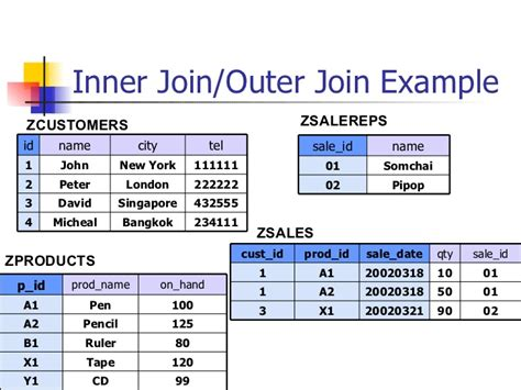 inner join outer join exle abap open sql table