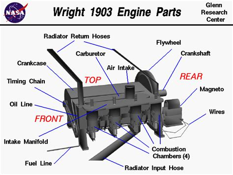 design construction application of engine components wright 1903 aircraft engine parts