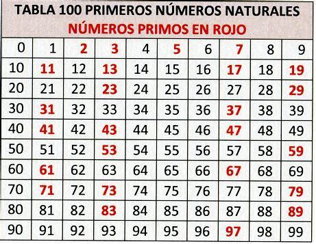 imprimir los 10 primeros numeros primos youtube im 225 genes de n 250 meros primos del 1 al 100 im 225 genes