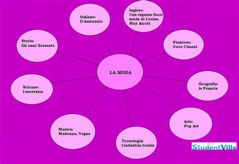 argomenti da portare agli esami di terza media tesina sulla moda esame terza media mappa e collegamenti