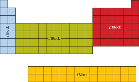 Blocks On Periodic Table by Electronic Structure And The Periodic Table Introductory